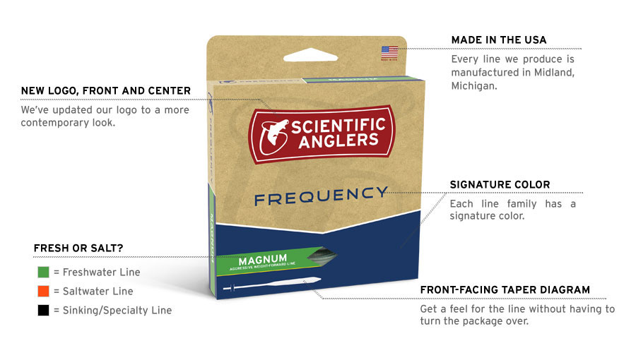 Packaging Explained