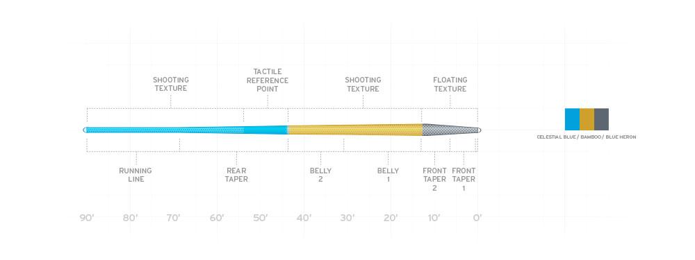 Urban Angler Scientific Anglers Aplitude Trout - Line Profile